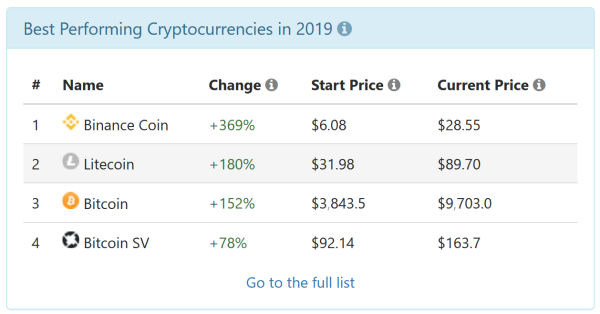 coin time machines best cryptocurrencies